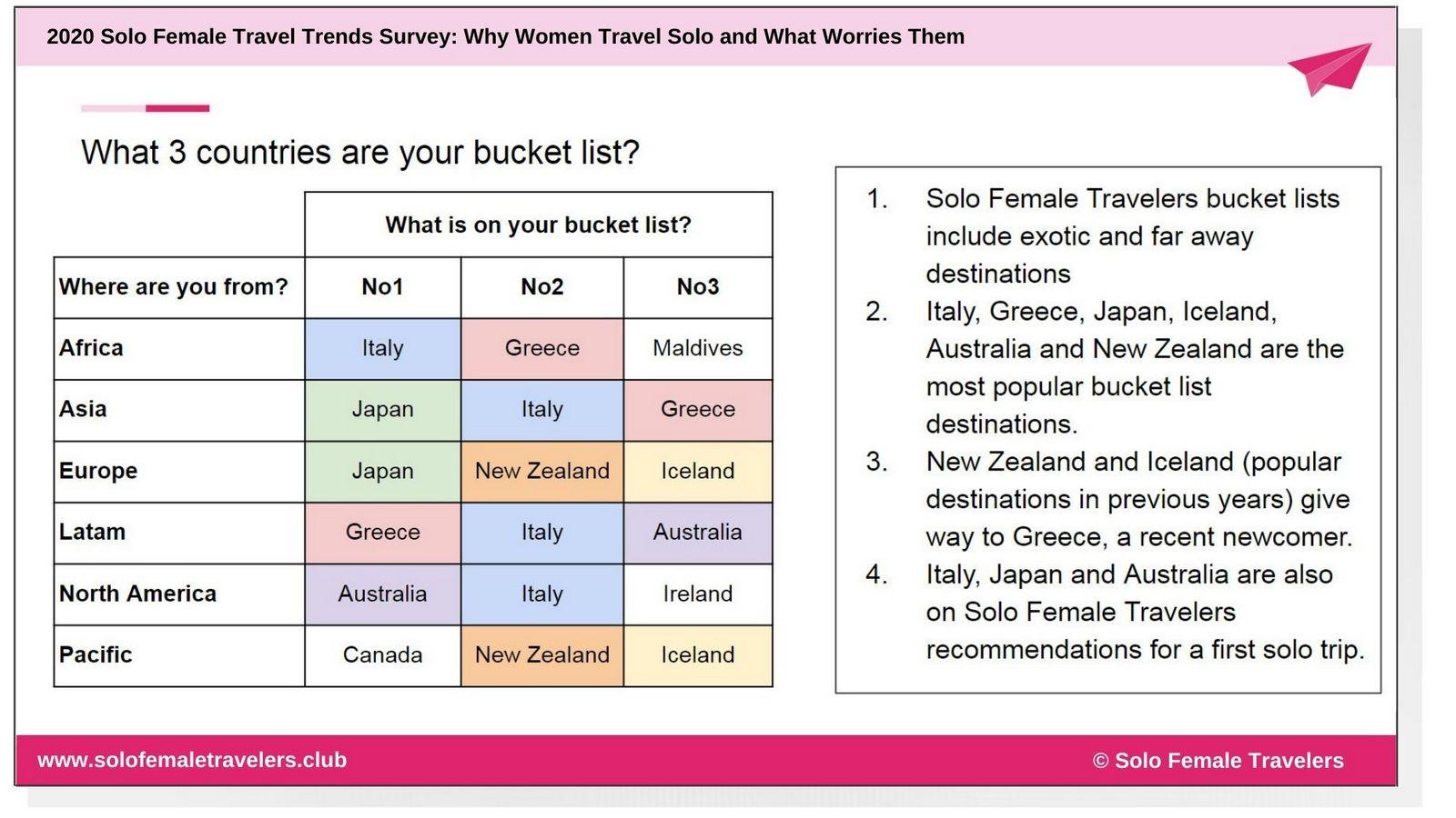 Bucketlist for Solo Female Travelers